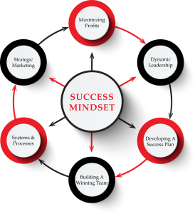 Graphic Of Practice Mastery System